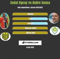 Sedat Agcay vs Andre Sousa h2h player stats