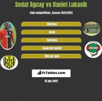 Sedat Agcay vs Daniel Łukasik h2h player stats
