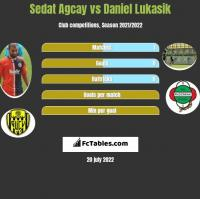 Sedat Agcay vs Daniel Lukasik h2h player stats