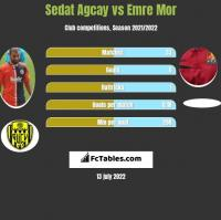 Sedat Agcay vs Emre Mor h2h player stats