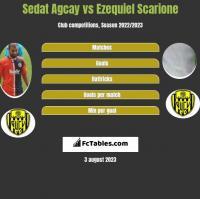 Sedat Agcay vs Ezequiel Scarione h2h player stats