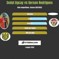 Sedat Agcay vs Gerson Rodrigues h2h player stats