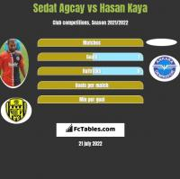 Sedat Agcay vs Hasan Kaya h2h player stats