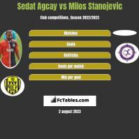 Sedat Agcay vs Milos Stanojevic h2h player stats