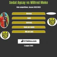 Sedat Agcay vs Wilfred Moke h2h player stats