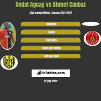 Sedat Agcay vs Ahmet Canbaz h2h player stats