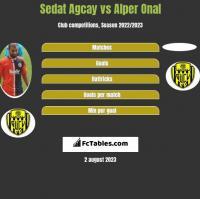 Sedat Agcay vs Alper Onal h2h player stats