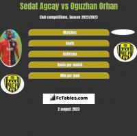 Sedat Agcay vs Oguzhan Orhan h2h player stats