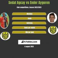 Sedat Agcay vs Ender Aygoren h2h player stats
