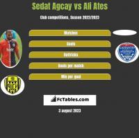 Sedat Agcay vs Ali Ates h2h player stats