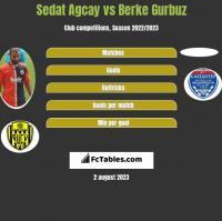 Sedat Agcay vs Berke Gurbuz h2h player stats