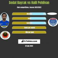 Sedat Bayrak vs Halil Pehlivan h2h player stats