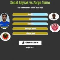 Sedat Bayrak vs Zargo Toure h2h player stats