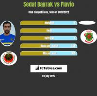 Sedat Bayrak vs Flavio h2h player stats