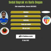 Sedat Bayrak vs Baris Dogan h2h player stats