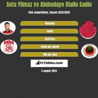 Sefa Yilmaz vs Abdoulaye Diallo Sadio h2h player stats