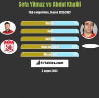 Sefa Yilmaz vs Abdul Khalili h2h player stats