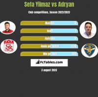 Sefa Yilmaz vs Adryan h2h player stats