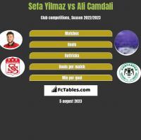 Sefa Yilmaz vs Ali Camdali h2h player stats