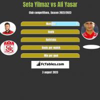 Sefa Yilmaz vs Ali Yasar h2h player stats
