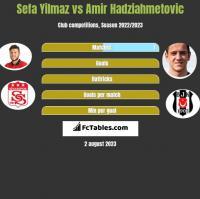 Sefa Yilmaz vs Amir Hadziahmetovic h2h player stats