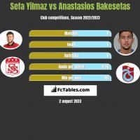 Sefa Yilmaz vs Anastasios Bakesetas h2h player stats
