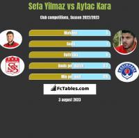 Sefa Yilmaz vs Aytac Kara h2h player stats