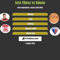 Sefa Yilmaz vs Baiano h2h player stats