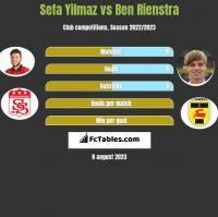 Sefa Yilmaz vs Ben Rienstra h2h player stats