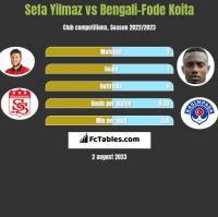 Sefa Yilmaz vs Bengali-Fode Koita h2h player stats