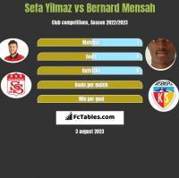 Sefa Yilmaz vs Bernard Mensah h2h player stats