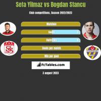 Sefa Yilmaz vs Bogdan Stancu h2h player stats