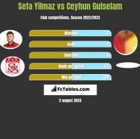 Sefa Yilmaz vs Ceyhun Gulselam h2h player stats