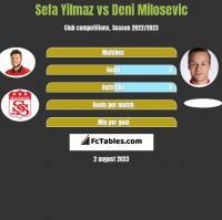 Sefa Yilmaz vs Deni Milosevic h2h player stats