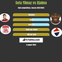 Sefa Yilmaz vs Djalma h2h player stats