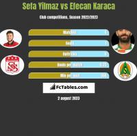 Sefa Yilmaz vs Efecan Karaca h2h player stats