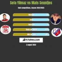 Sefa Yilmaz vs Mats Seuntjes h2h player stats