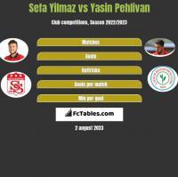 Sefa Yilmaz vs Yasin Pehlivan h2h player stats