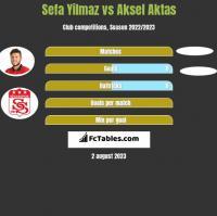 Sefa Yilmaz vs Aksel Aktas h2h player stats