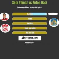 Sefa Yilmaz vs Erdon Daci h2h player stats