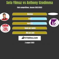 Sefa Yilmaz vs Anthony Uzodimma h2h player stats