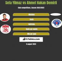 Sefa Yilmaz vs Ahmet Hakan Demirli h2h player stats