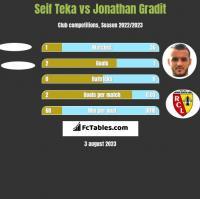 Seif Teka vs Jonathan Gradit h2h player stats