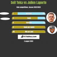 Seif Teka vs Julien Laporte h2h player stats