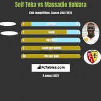 Seif Teka vs Massadio Haidara h2h player stats