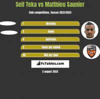 Seif Teka vs Matthieu Saunier h2h player stats