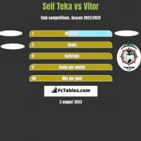 Seif Teka vs Vitor h2h player stats