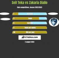 Seif Teka vs Zakaria Diallo h2h player stats