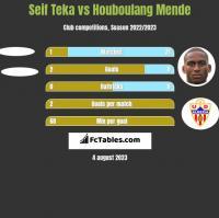 Seif Teka vs Houboulang Mende h2h player stats