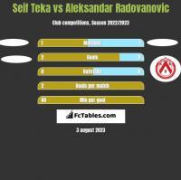 Seif Teka vs Aleksandar Radovanovic h2h player stats